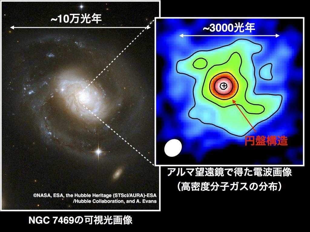 観測の一例。近傍銀河 NGC 7469の可視光画像(左)と、アルマ望遠鏡で取得したその中心部の電波画像。高密度分子ガスの分布を描いており、中心部に円盤構造が見えます(赤くなっている箇所)