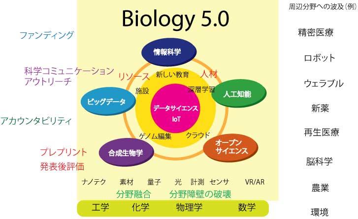 fig3-bio5