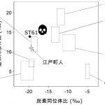 ゆりかごから墓場まで – 生物考古学が明らかにする江戸時代のあるおばあさんの一生