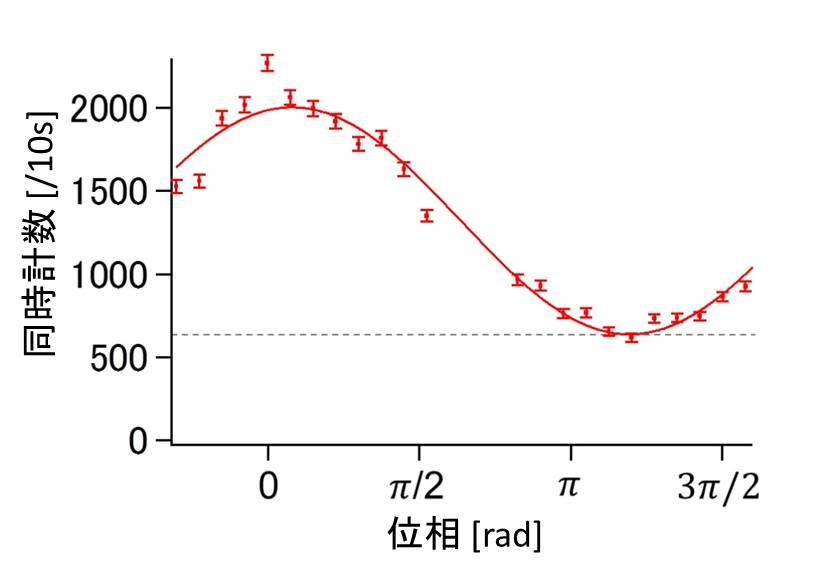 シャッターで弾き返された光子による干渉縞の測定結果