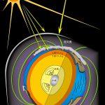 地球の磁場はいつからあるのか?  – 実験室で地球コアの歴史をひもとく