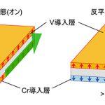 トポロジカル絶縁体で巨大磁気抵抗効果を発見! – 非散逸電流のオンオフ切替を実現