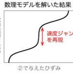 ゴムの破壊の物理学 -「速度ジャンプ」はなぜ起きるのか?