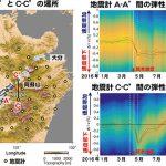 地震断層・火山の状態を予測する新たな情報の提供へ – 波動を利用した地殻内部の時空間変動モニタリング