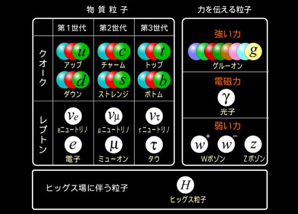 トップクォーク対とヒッグス粒子の同時生成を初観測! | academist Journal