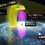天の川銀河「巨大ガンマ線バブル」の謎に迫る – 1000万年前の大爆発をX線で検証