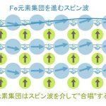 """磁石中の""""カエルの合唱""""を発見! – スピン波を介した動的な協力現象"""