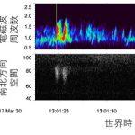 コーラス波がつくるオーロラの正体 – ジオスペースと極北の同時観測で「波動粒子相互作用発生域」を捉えた!