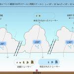 """""""黒色炭素粒子""""から「雨雲の過飽和度」を推定する! – 気候変化の要因となるエアロゾル濃度の予測に向けた挑戦"""
