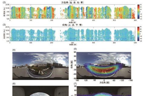 音を360度見える化する! – 3Dマイクロホンを用いて音源を「音配図」として可視化