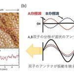 発熱するひまがない? – 超高速な光学現象を実証