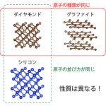 粉末材料の結晶構造を正確に解析可能に! – リートベルト法でより正確な格子パラメーターを得るには