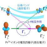 超音波で観る固体中の電子 – 30年来の謎「四極子近藤効果」を実証