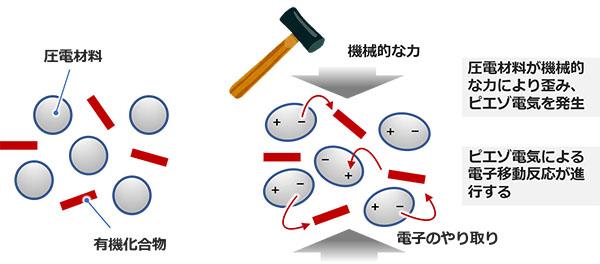 かなづちで叩くと酸化還元反応が進行する? – 物理的な「力」を利用 ...