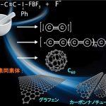 二原子炭素(C2)の化学合成に成功! – 明らかになった4つの結合とナノカーボンの起源